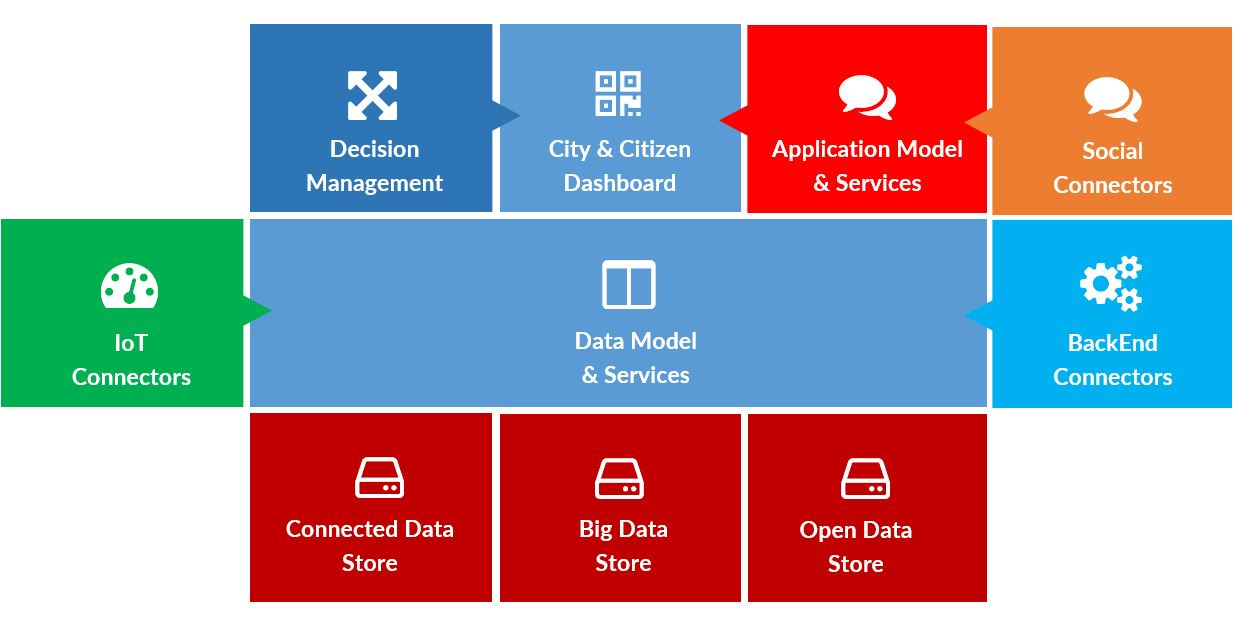 4. ODS City as a Service Model – odatastore.com